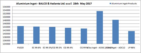 Price Circular of Aluminium Primary Metal - BALCO & Vedanta Ltd. (w.e.f. 28th May, 2017)