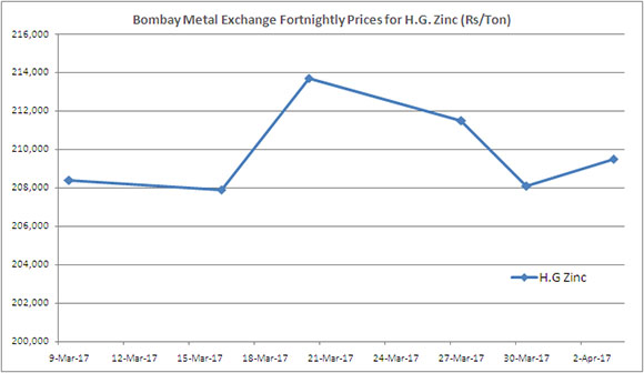BME Forthnightly Price (Rs/Ton) - H.G. Zinc (March 2017)