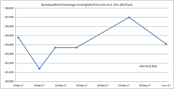 BME Forthnightly Price (Rs/Ton) - H.G. Zinc (May 2017)