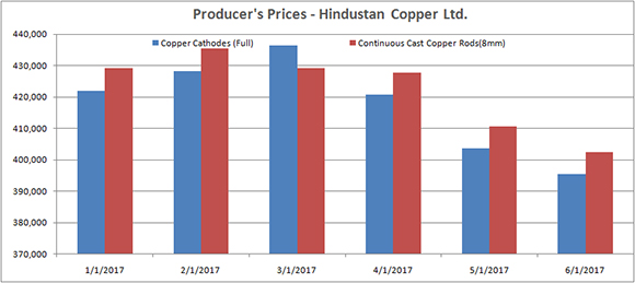 Producer's Copper Price: Hindustan Copper Ltd. (Rs/Ton) - May 2017