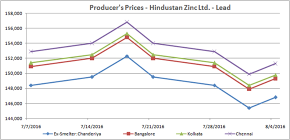 India S First Non Ferrous Metals Price Monitor July 2016