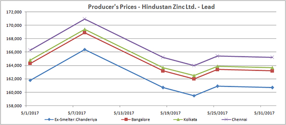 Producer's Price: Hindustan Zinc Ltd (May 2017) - Lead
