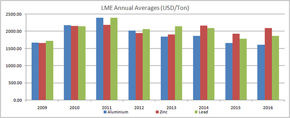 London Metal exchange - Annual average price for the year 2009 - 2016 (USD/Ton)