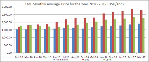 London Metal exchange - Monthly average price for the year 2016 - 2017 (USD/Ton)
