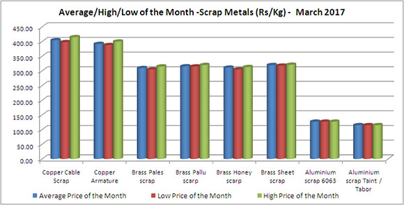 Mumbai Daily Price - Scrap Metal Price (Rs/Kg) - March 2017 [Average/High/Low Price of The Month]