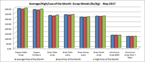Mumbai Daily Price - Scrap Metal Price (Rs/Kg) - May 2017 [Average/High/Low Price of The Month]