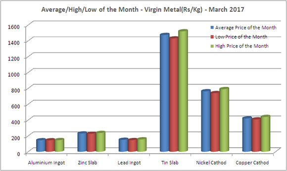 Mumbai Daily Price - Virgin Metal Price (Rs/Kg) - March 2017 [Average/High/Low Price of The Month]