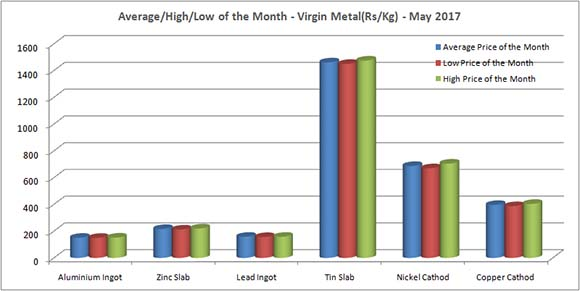 Mumbai Daily Price - Virgin Metal Price (Rs/Kg) - May 2017 [Average/High/Low Price of The Month]