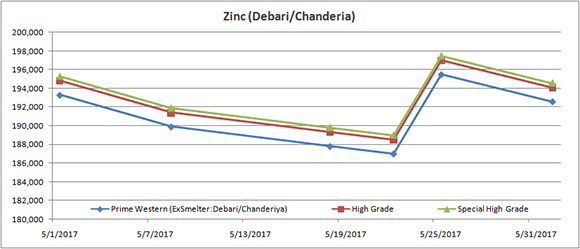 Producer's Price: Hindustan Zinc Ltd (May 2017) - Zinc
